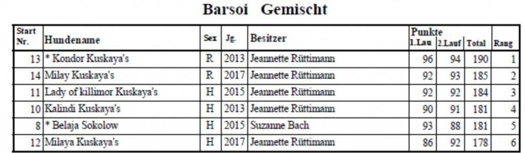 CAS-Coursing-Aedermansdorf-Resultate-Barsois-2018